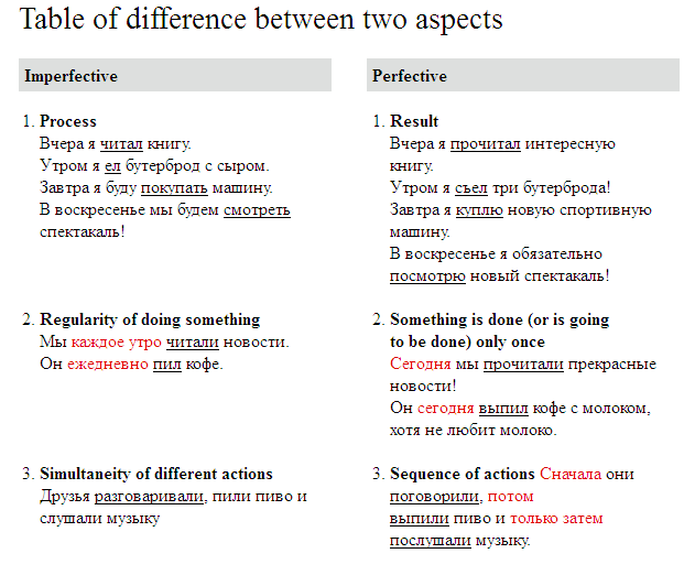 table of difference between two aspects