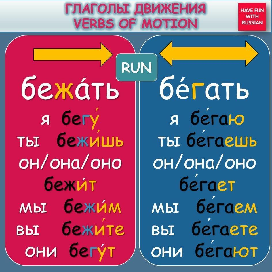 Picture. Глаголы движения Verbs of motion RUN
