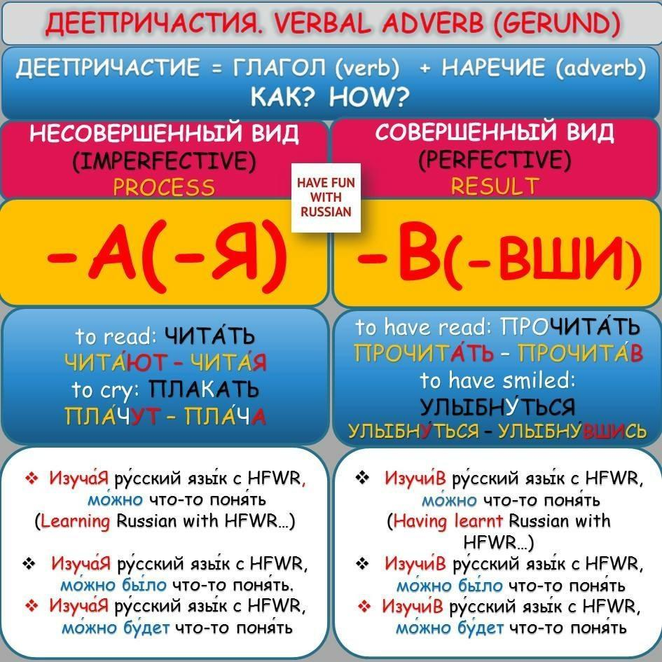 Picture. Деепричастия Verbal Adverb (Gerund)