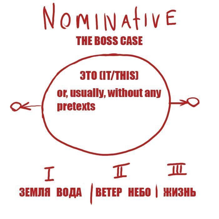 Russian nominative case