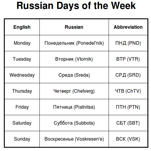 Russian days of the week (+abbreviation, pronunciation video)