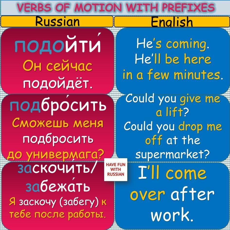 Picture. Verbs of motion with prefixes